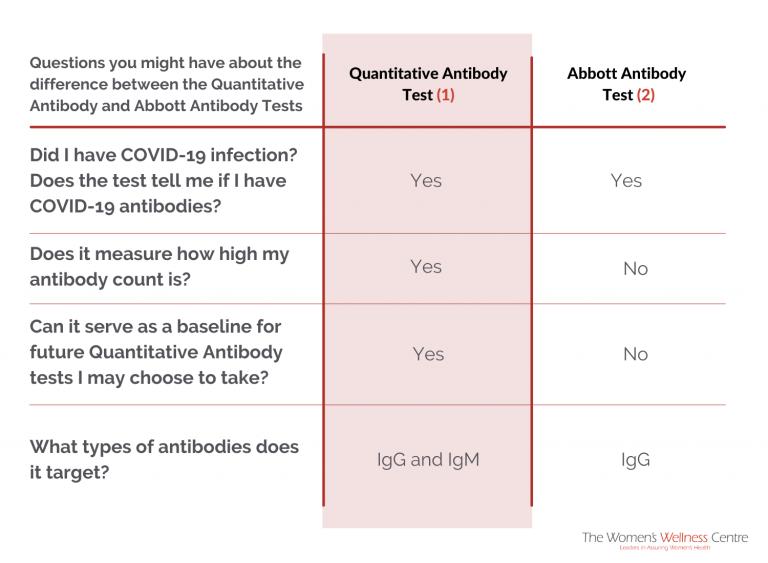 Quantitative Antibody Test_Tab
